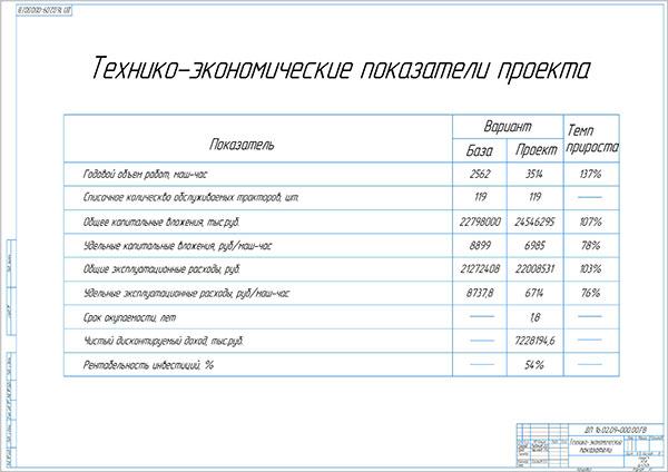 Технико-экономические показатели проекта пункта ТО, ТР и диагностики форвардеров и харвестеров PONSSE