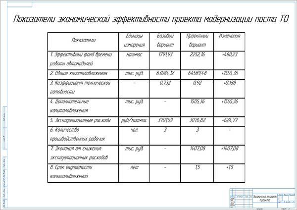Чертеж показателей экономической эффективности проекта модернизации поста ТО