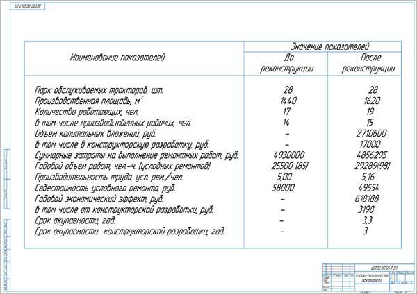 Технико-экономические показатели проекта реконструкции РММ