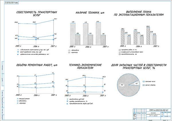 Показатели производственной деятельности УТТ-1