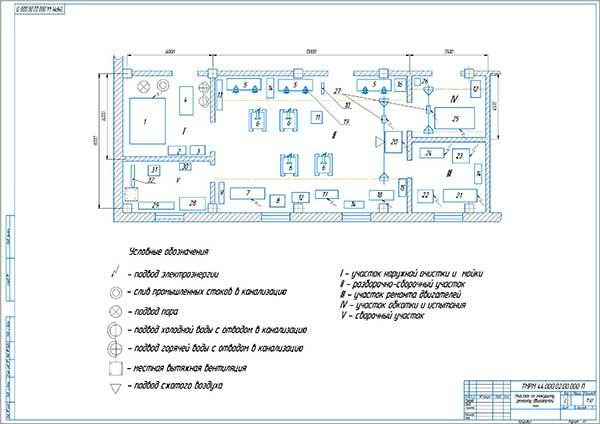 Участок по текущему ремонту двигателей План расстановки технологического оборудования