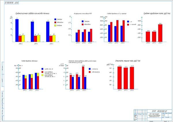 Анализ работы предприятия и МТП