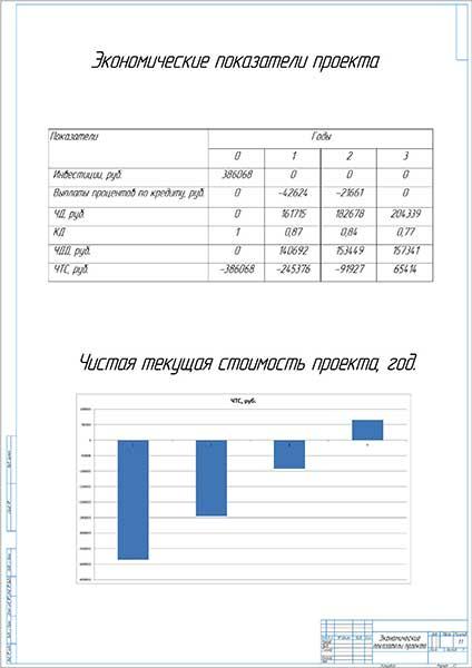 Экономическая эффективность проекта ремонта АКПП в СК-Моторс NISSAN
