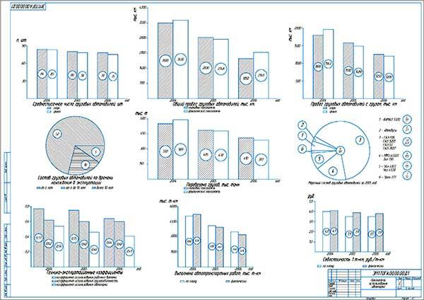 Показатели эффективности использования автопарка СПК