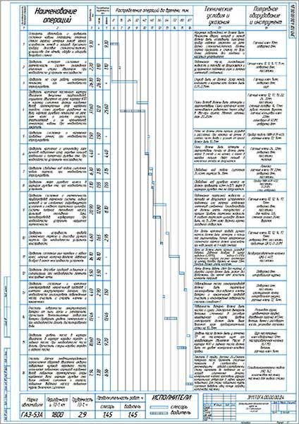 Организационно-технологическая карта на ТО-1 автомобиля ГАЗ-53А