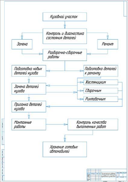Технологический процесс на кузовном участке СТО РУС-АВТО