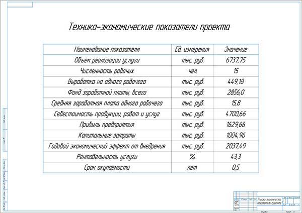 Технико-экономические показатели проекта реконструкции СТО РУС-АВТО