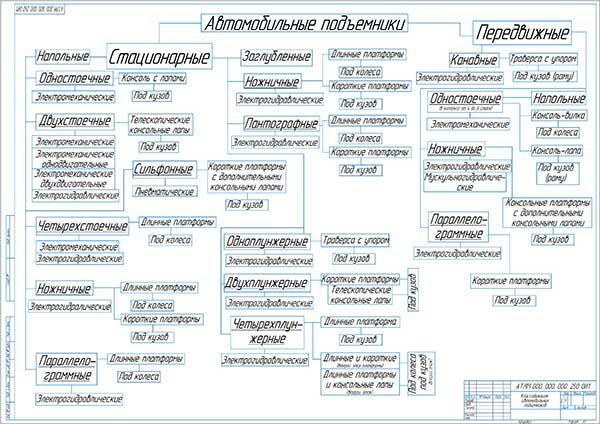 Классификация автомобильных подъемников