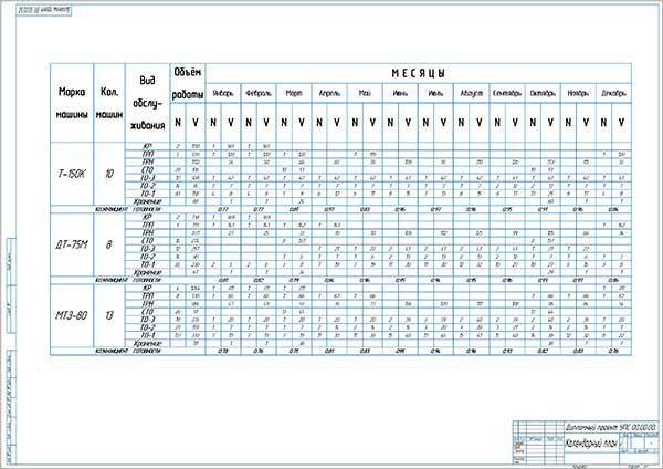 Календарный план ТО тракторов