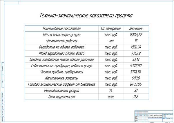 Технико-экономические показатели проекта модернизации работы зоны ТО и ТР СТОА ТОЙОТА Центр Парнас