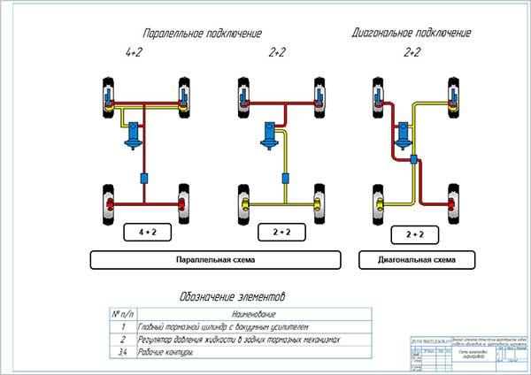 Схема компоновки гидропривода тормозной системы автомобиля
