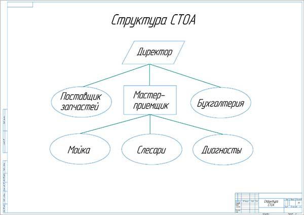 Структура фирменной СТО легковых автомобилей Toyota