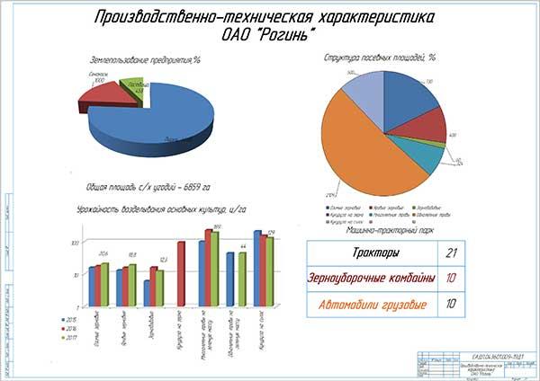 Производственно-техническая характеристика ОАО «Рогинь»