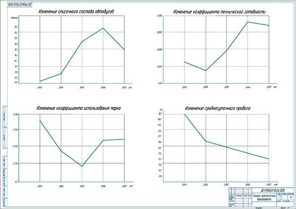 Технико-экономические показатели работы автобусов ПАТП