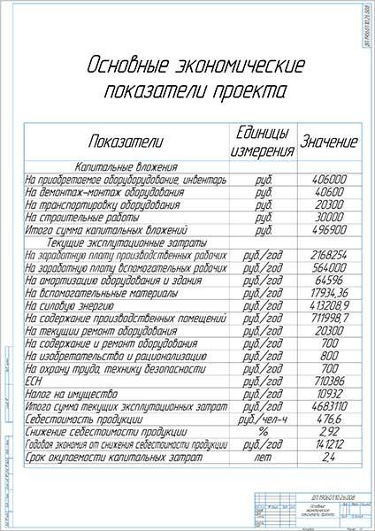 Основные экономические показатели проекта реконструкции зоны ТО-2