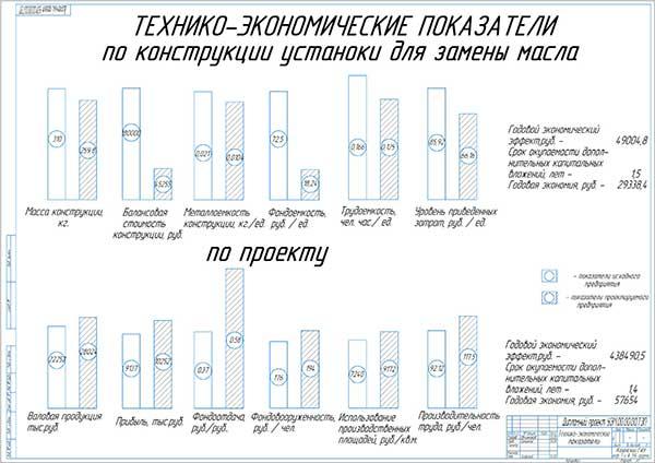 Технико-экономические показатели проекта ПТО и установки замены масла