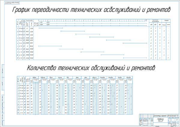График периодичности технических обслуживаний и ремонтов