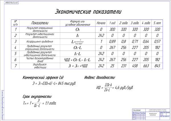 Экономические показатели проекта диагностики гидроагрегатов