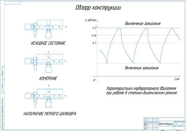 Обзор методов измерения расхода топлива