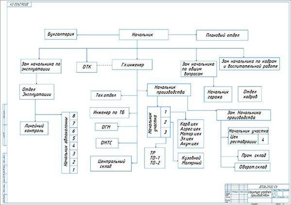 Структура управления производством в автобусном парке