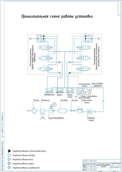 Схема работы установки нанесения антикоррозионного покрытия
