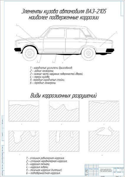 Элементы кузова автомобиля наиболее подверженные коррозии