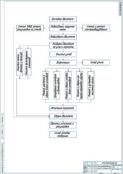 Схема производственного процесса ремонта ДВС