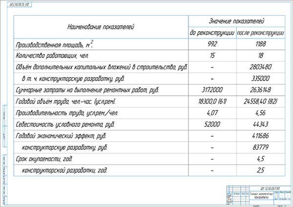 Технико-экономические показатели реконструкции ЦРМ ООО