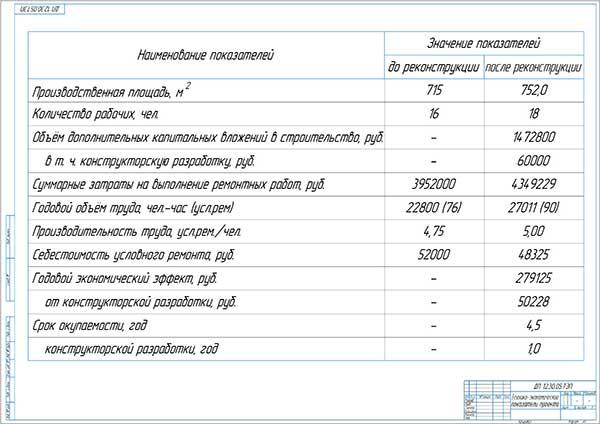Экономические показатели проекта реконструкции ЦРМ крестьянско-фермерского хозяйства