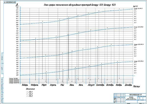 План-график ТО тракторов Беларус 1221 и Беларус 1523