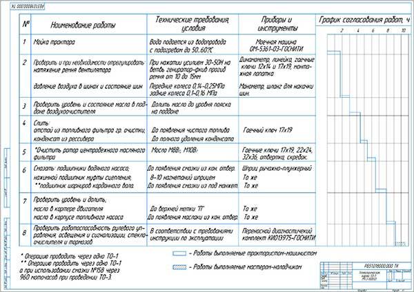 Технологическая карта ТО-1 МТЗ-80 (82)