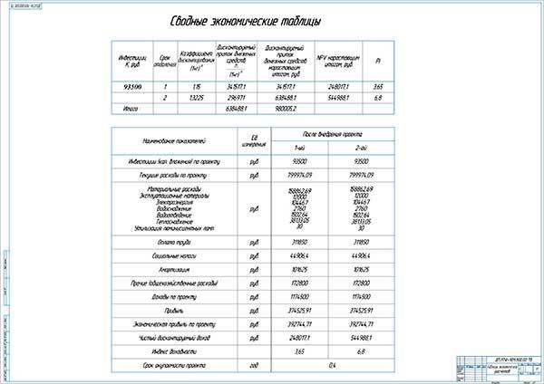 Сводные экономические таблицы дипломного проекта