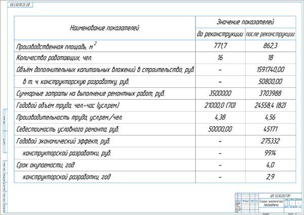 Технико-экономические показатели проекта реконструкции мастерской КФХ