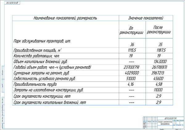 Технико-экономические показатели проекта модернизации ЦРМ