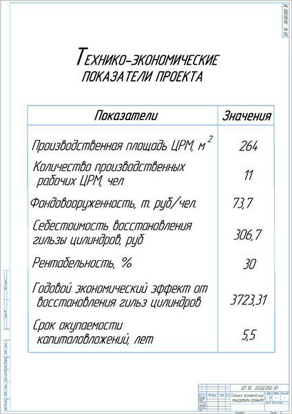 Экономические показатели проекта участка восстановления блоков дизельных двигателей