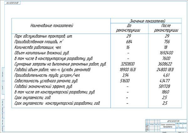 Технико-экономические показатели проекта модернизации мастерской СХПК