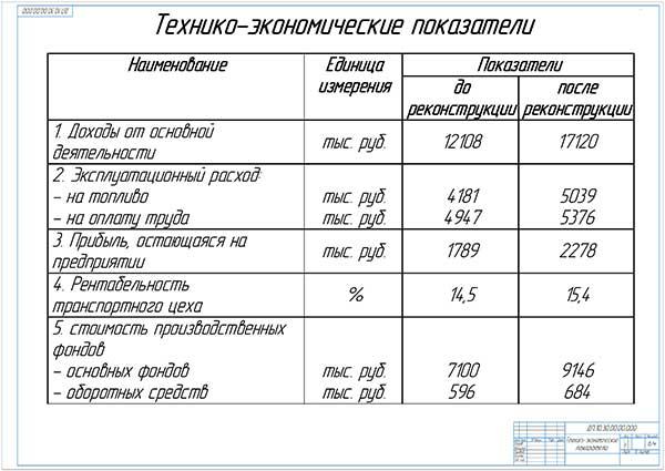 Технико-экономические показатели проекта реконструкции транспортного цеха