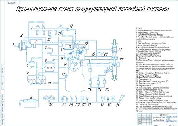 Принципиальная схема аккумуляторной топливной системы
