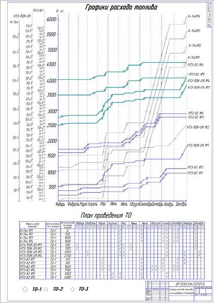Графики расхода топлива и план проведения ТО тракторов