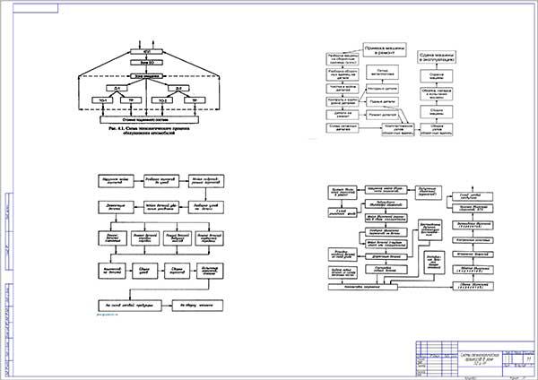 Схемы технологических процессов в зоне ТО и ТР