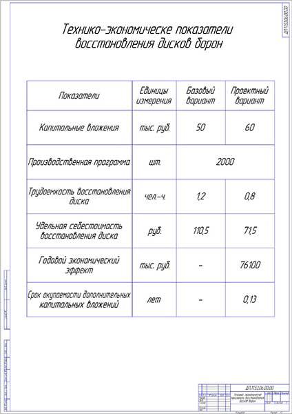 Технико-экономические показатели восстановления дисков борон
