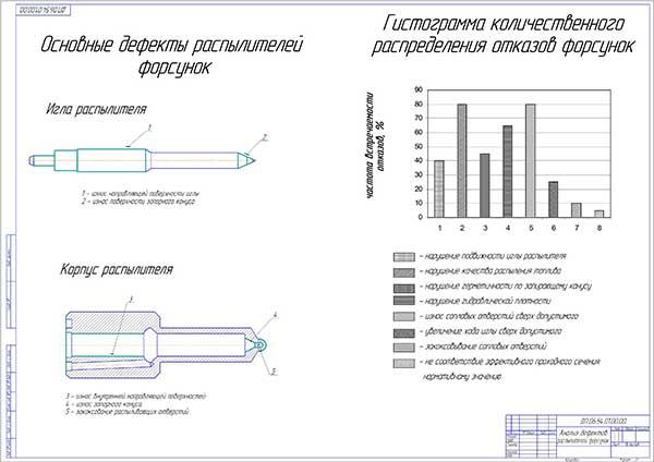 Анализ дефектов распылителей форсунок