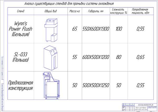 Анализ существующих стендов для промывки системы охлаждения двигателей