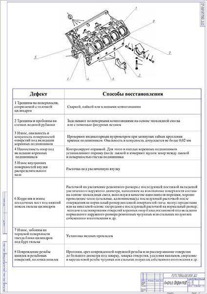 Анализ дефектов блоков цилиндров и способы восстановления