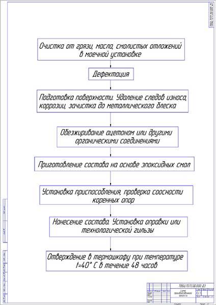 Схема производственного процесса восстановления блока цилиндров полимерными материалами