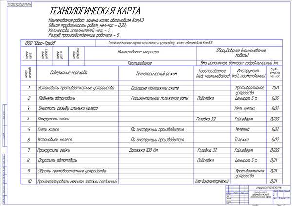 Технологическая карта на снятие и установку колес автомобиля КамАЗ