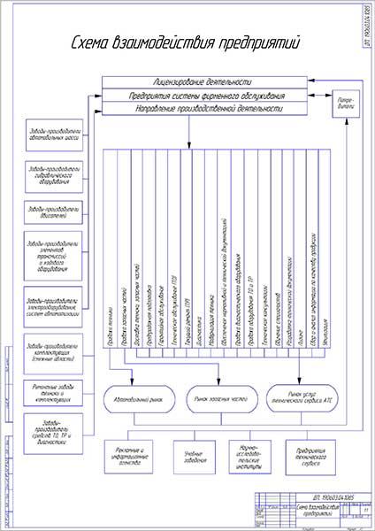 Схема взаимодействия предприятий в системе фирменного обслуживания автомобилей