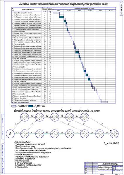 Линейный и сетевой графики по регулировке углов установки колёс