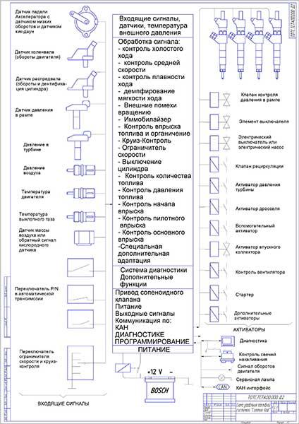Схема управления топливной системой Сommon Rail