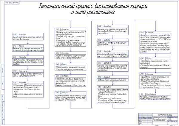 Технологический процесс восстановления корпуса и иглы распылителя